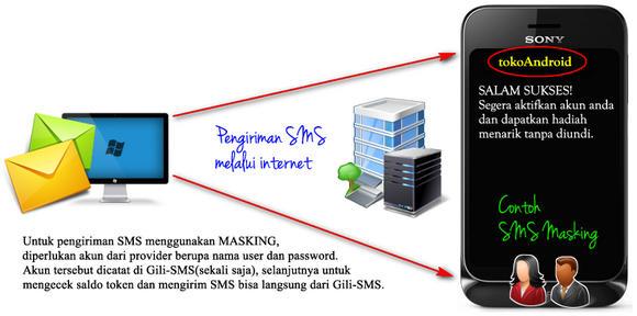 gili-sms-kirim-masking-provider