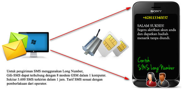 gili-sms-long-number