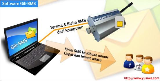gambaran-umum-software-gili-sms