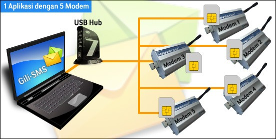 software-gili-sms-5-modem
