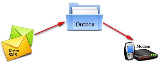 kirim-sms-outbox