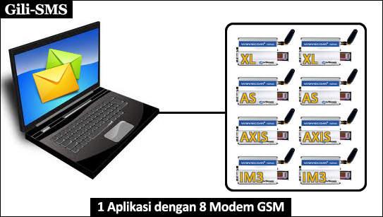 aplikasi-sms-multi-modem